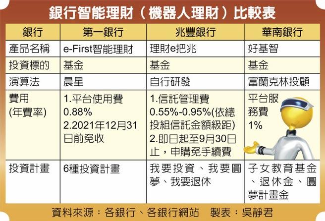 銀行智能理財(機器人理財)比較表