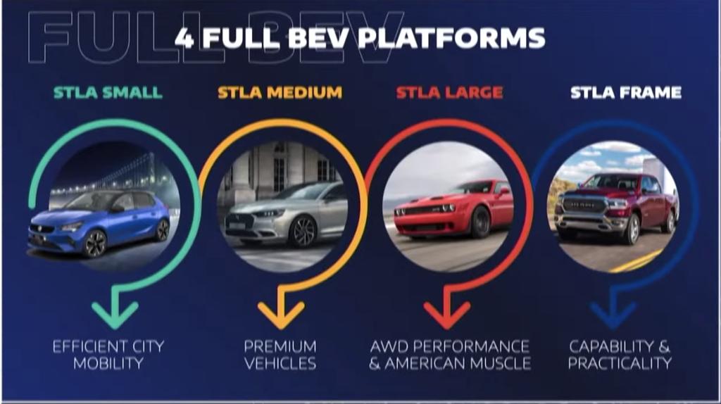 Stellantis EV Day 2021 宣示全集團「電氣化」新展望,JEEP、RAM、ABARTH、DODGE 等全面電動化