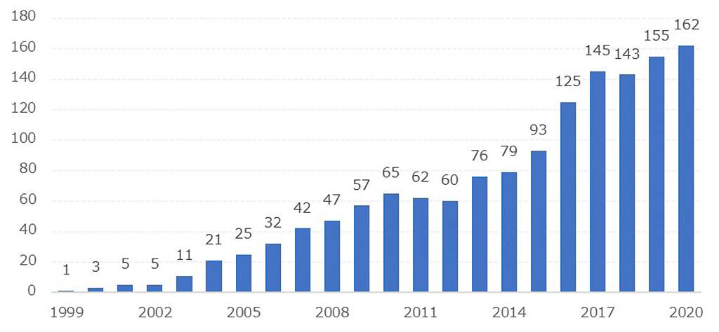 Honda 第二大市場中國大陸總銷量突破 1500 萬輛、創下海外設廠最快達成紀錄!