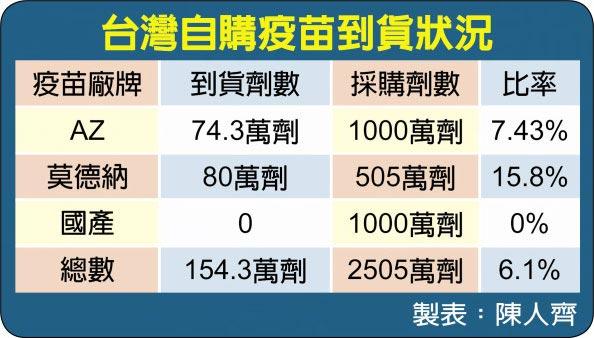 台灣自購疫苗到貨狀況