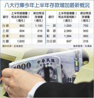 公股銀上半年活存 暴增5,000億