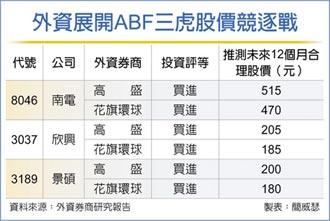 高盛唱高ABF三虎目標價