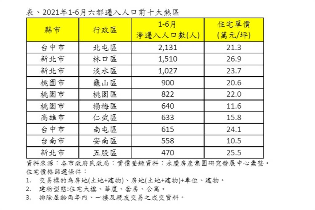 表、2021年1-6月六都遷入人口前十大熱區