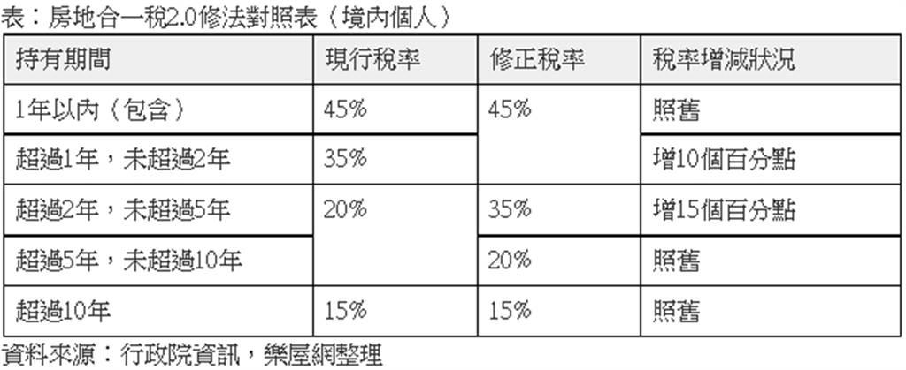 表:房地合一稅2.0修法對照表(境內個人)