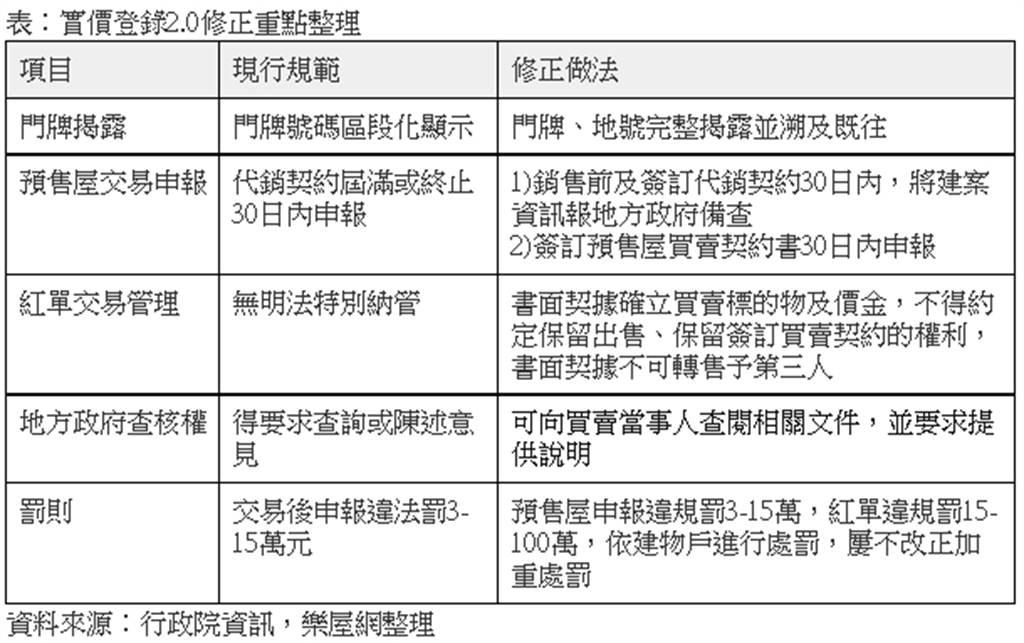 表:實價登錄2.0修正重點整理