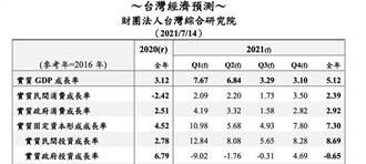 台灣綜合研究院上修2021年台灣經濟成長率至5.12%