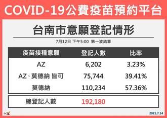 台南19.2萬人登記公費疫苗 近6成只想打莫德納