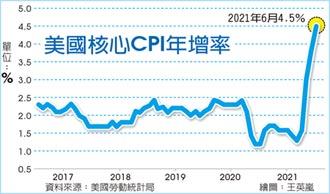 通膨急升 美核心CPI 飆上29年新高