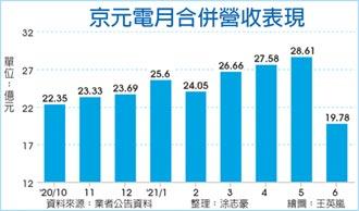 京元電資本支出 上修逾七成