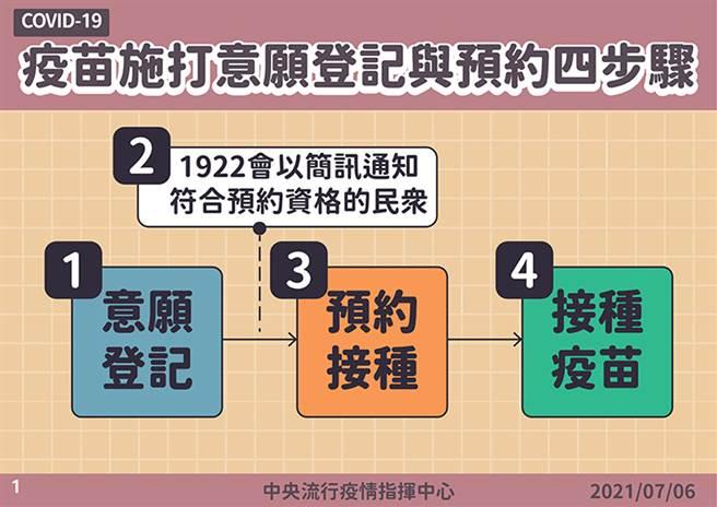(圖/中央疫情指揮中心提供)