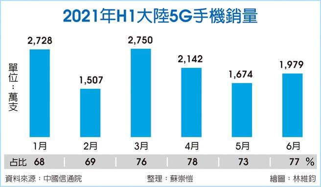 2021年H1大陸5G手機銷量