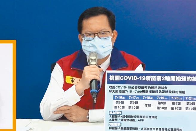 桃園市長鄭文燦13日強調疫情還沒到9局下半,仍要保持警戒。(蔡依珍攝)