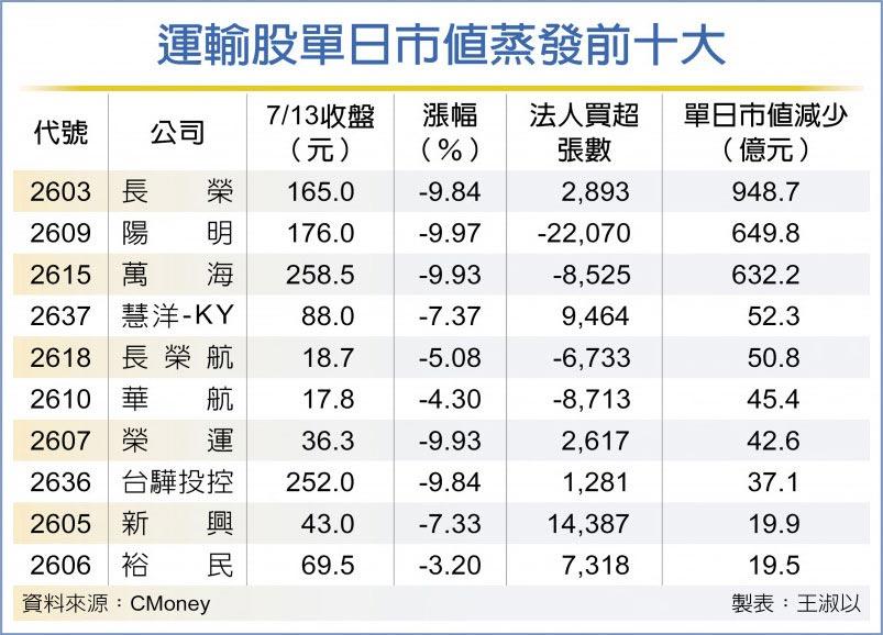 運輸股單日市值蒸發前十大