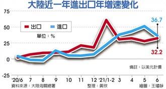 遠超預期 陸6月出口年增32.2%