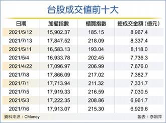 8,337億 台股換手爆次天量