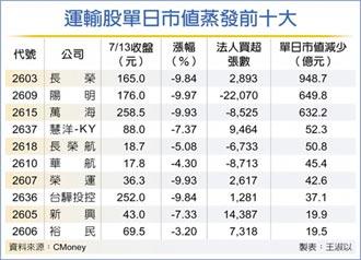 陽明現增價失守 運輸股市值 單日蒸發2,608億