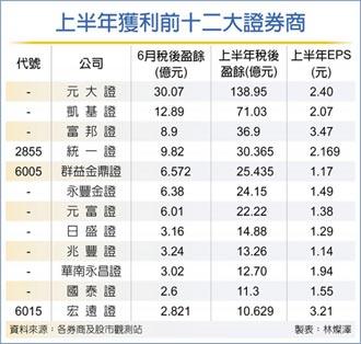 台股資金狂潮 22家券商H1海賺473億
