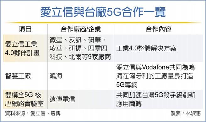 愛立信與台廠5G合作一覽