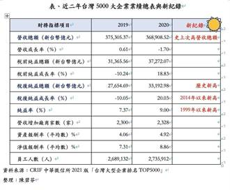 台灣5000大企業 創史上最會賺錢紀錄