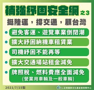 交通紓困 民進黨正國會立委:牌照稅、燃料費應按比例減免