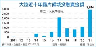 中H1晶片投融資 衝贏2020全年