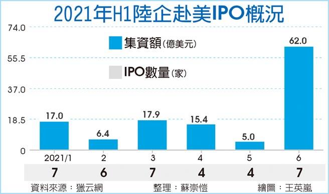 2021年H1陸企赴美IPO概況
