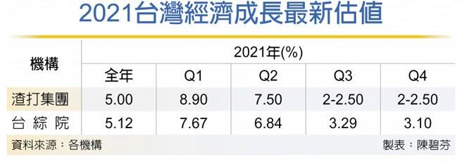 2021台灣經濟成長最新估值