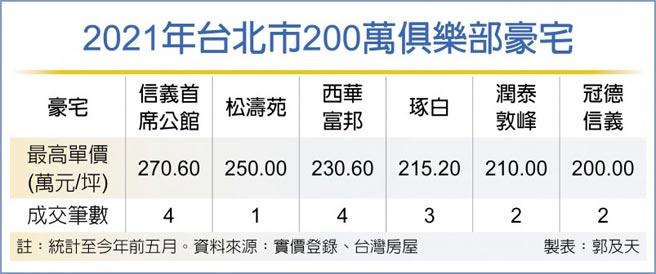 2021年台北市200萬俱樂部豪宅