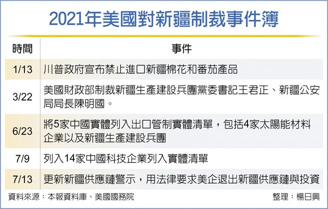 2021年美國對新疆制裁事件簿