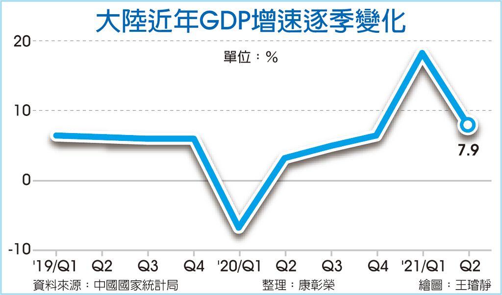 大陸近年GDP增速逐季變化