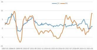 人大重陽》大陸經濟快速增長 物價穩定(劉英)