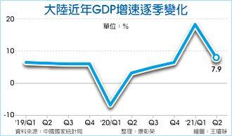 陸Q2經濟成長7.9% 遜預期