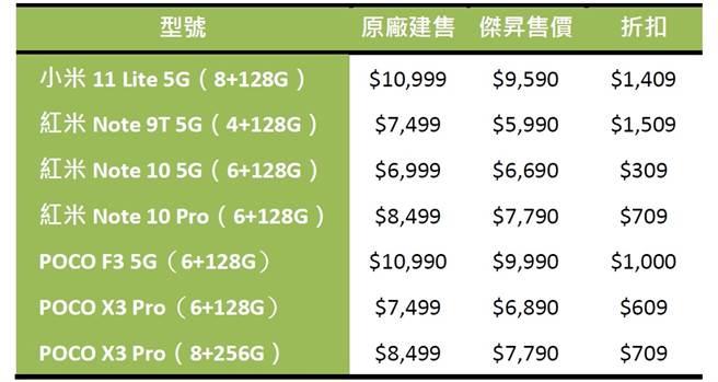 傑昇通信小米生活節手機推薦機型。(傑昇通信提供/黃慧雯台北傳真)