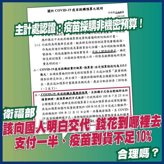 國民黨立委洪孟楷今天表示,主計處早在今年3月底回函,稱疫苗採購非屬機密預算,衛福部該向國人交代,支付了一半的貨款,到貨不到10 %,合理嗎?(摘自洪孟楷臉書)
