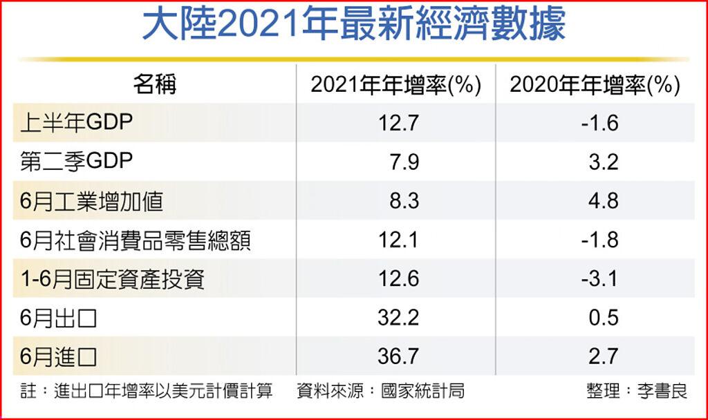 大陸2021年最新經濟數據