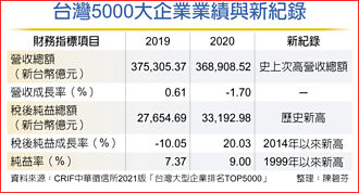 台灣5000大企業獲利 破紀錄