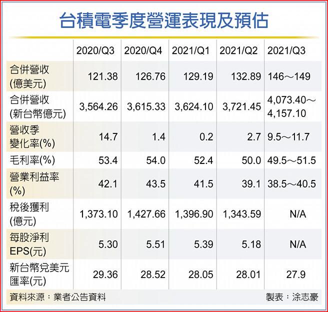 台積電季度營運表現及預估