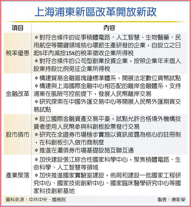 上海浦東新區改革開放新政