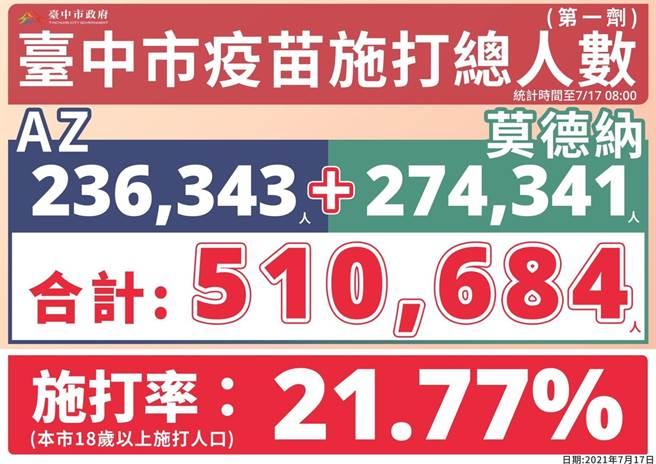 台中市注射第1劑的疫苗人數已達51萬684人。(台中市政府提供/張妍溱台中傳真)