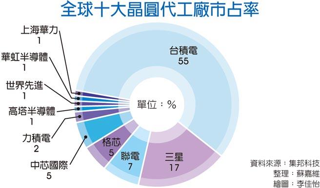 全球十大晶圓代工廠市占率