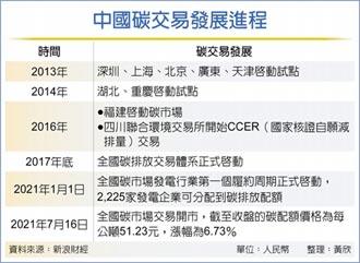 陸碳交易首日 總量410.4萬噸
