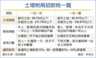 土增稅兩招節稅 享10%優稅