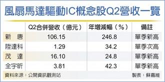 風扇馬達驅動IC將掀漲價潮