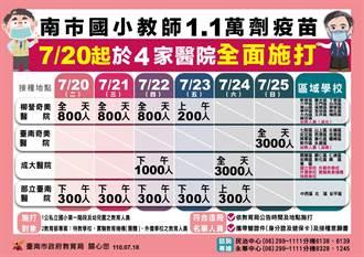 台南市1萬多名國小教育人員 20日起打疫苗