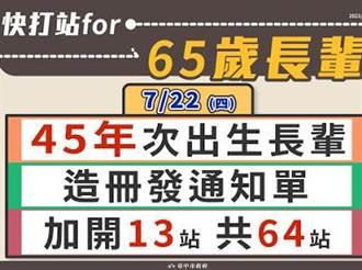 中市65歲民眾可以打疫苗了 22日快打站開打
