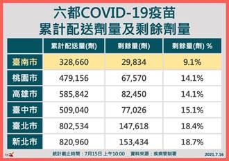 台南疫苗涵蓋率略低全國 黃偉哲:要看疫苗剩餘量