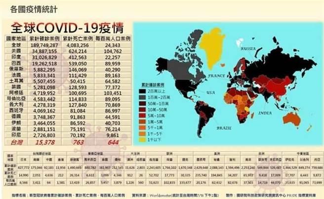 各國疫情統計。(圖/摘自謝金河臉書)