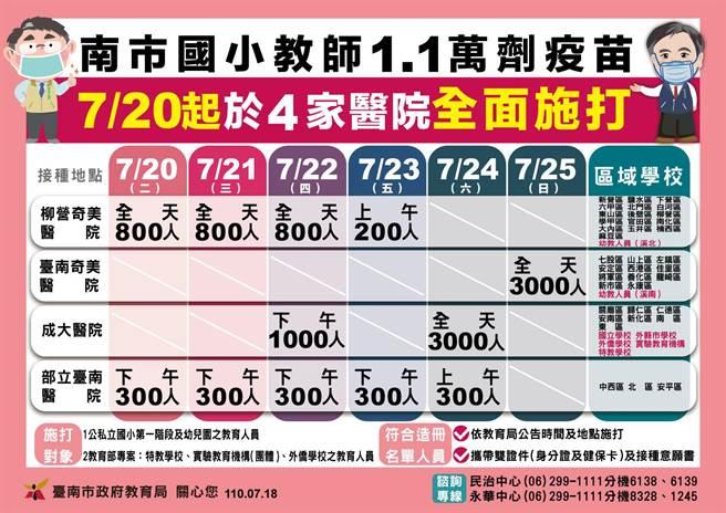 台南市20日起為國小1萬1143名國小教育人員施打疫苗。(台南市教育局提供/曹婷婷台南傳真)