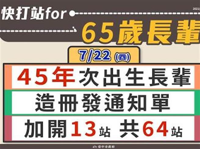 台中市65歲以上市民,22日開設疫苗快打站開打。(台中市府提供/盧金足台中傳真)