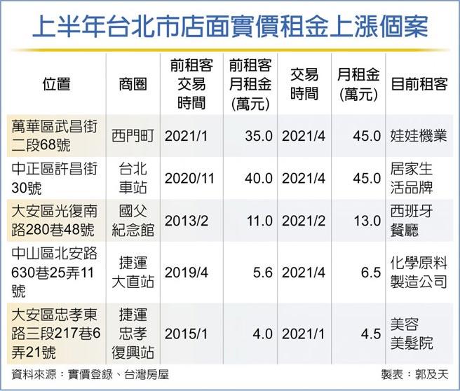 上半年台北市店面實價租金上漲個案